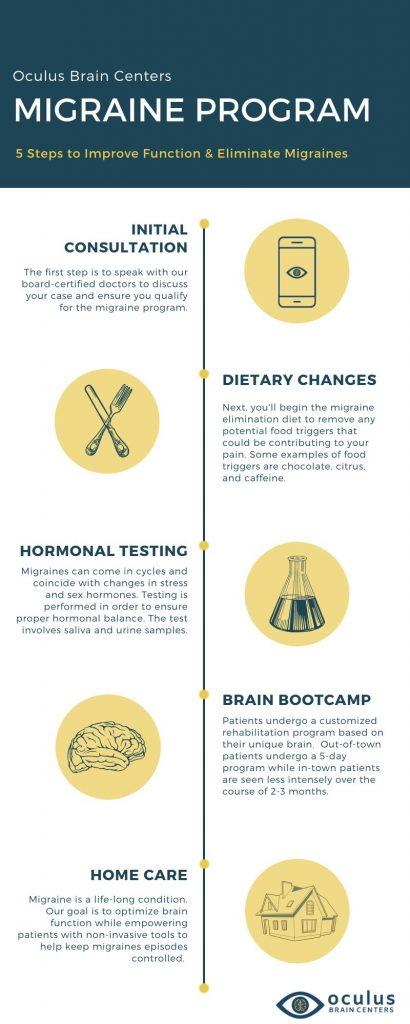Migraine Program 1